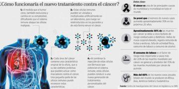 Un tratamiento con células inmunes abre el camino a la cura contra el cáncer